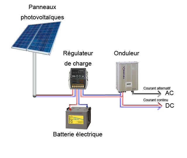 Shema instalation solaire